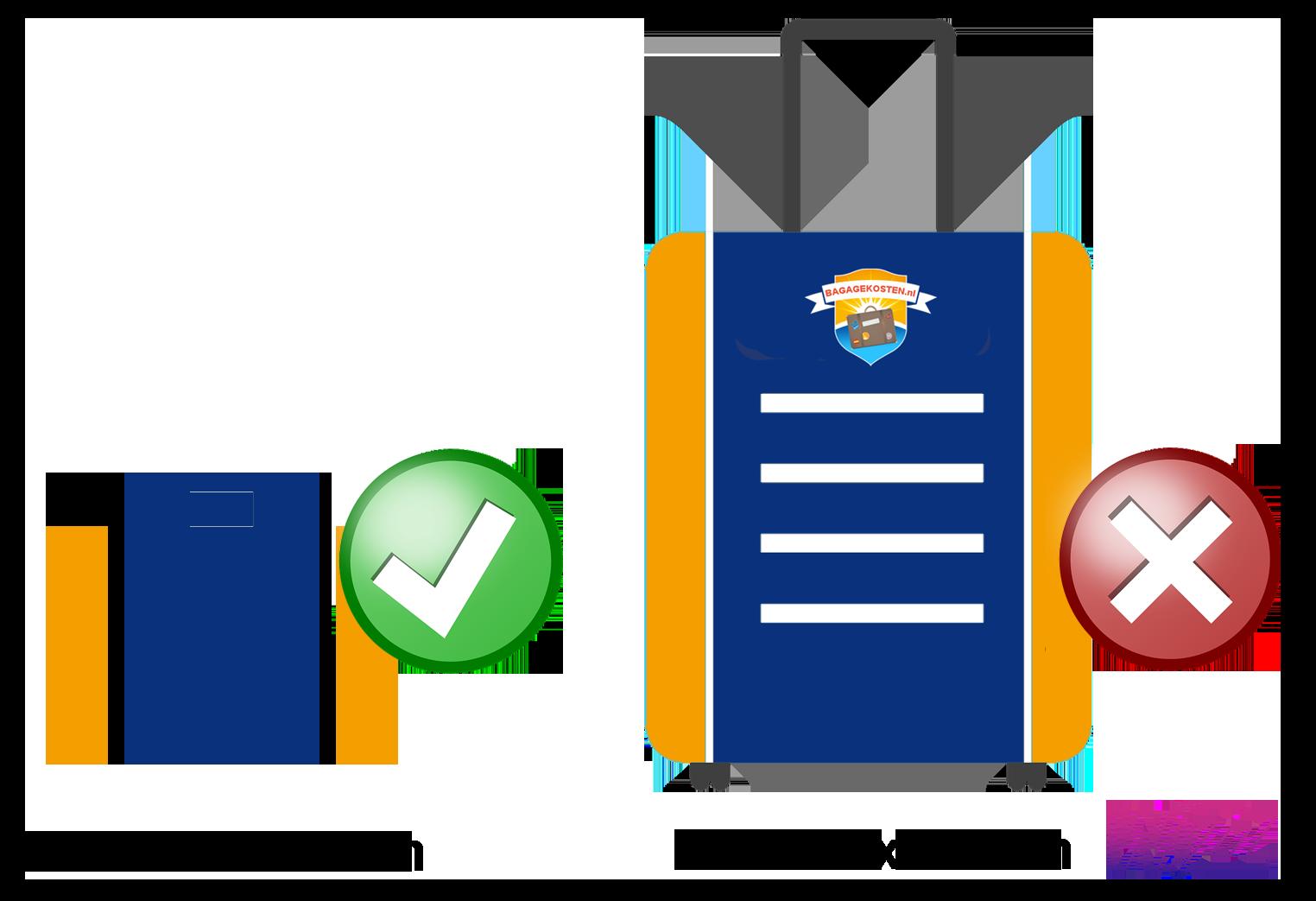 Wizz handbagage afmetingen